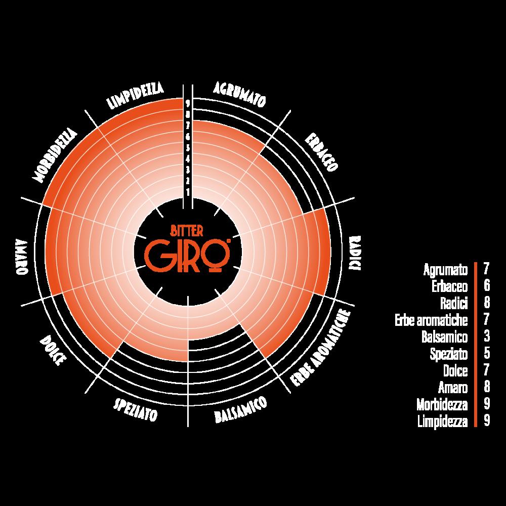 grafico-bitter-giro